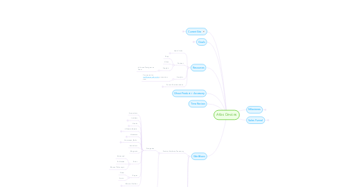 Mind Map: Atlas Devices