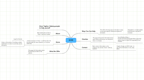 Mind Map: GIVER