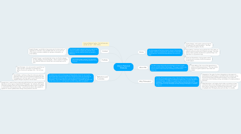 Mind Map: Alex's Personal Website
