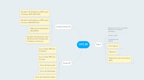 Mind Map: MPS.BR