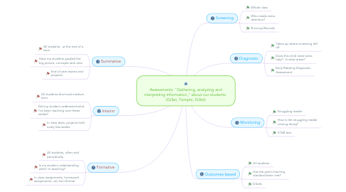 """Mind Map: Assessments: """"Gathering, analyzing and interpreting information,"""" about our students.  (Gillet, Temple, Gillet)"""
