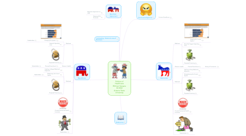 Mind Map: Politics of Healthcare Wilman Vergara HCI550 Arizona State University