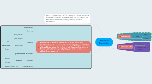 Mind Map: Resilience Promotion