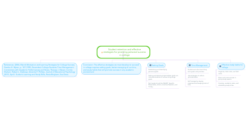 Mind Map: Student retention and effective strategies for promting personal success in college