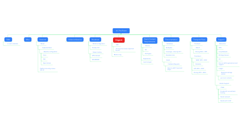 Mind Map: ILC Pre-Event