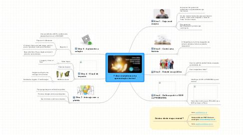 Mind Map: 7 dicas matadoras uma apresentação incrível