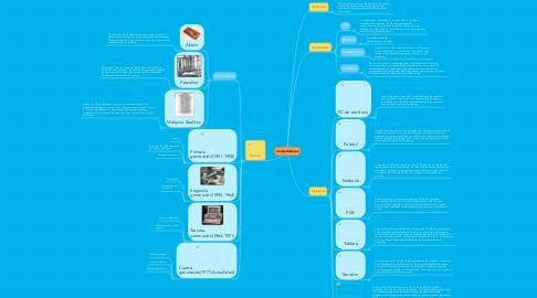Mind Map: Computadoras