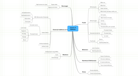 Mind Map: Causes of Diabetes