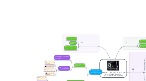 Mind Map: ESTRUCTURA FINCIONAL DE UNA COMPUTADORA