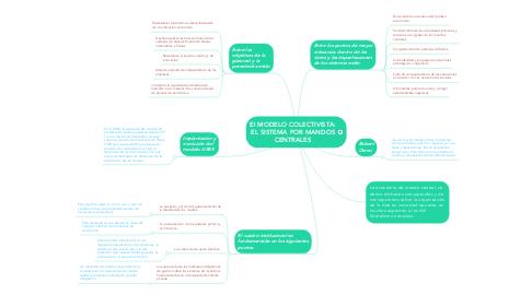 Mind Map: El MODELO COLECTIVISTA: EL SISTEMA POR MANDOS CENTRALES