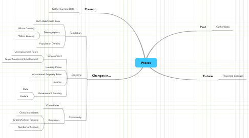 Mind Map: Proces