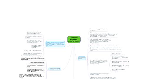Mind Map: Спеціальна методика  навчання описам