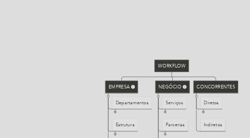 Mind Map: WORKFLOW