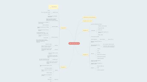 Mind Map: VIRUS HEPATOTROPOS