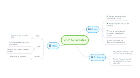 Mind Map: VoIP Sucursales