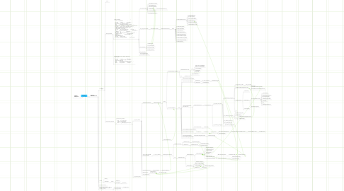 Mind Map: Synology