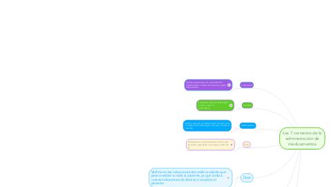 Mind Map: Los 7 correctos de la administración de medicamentos