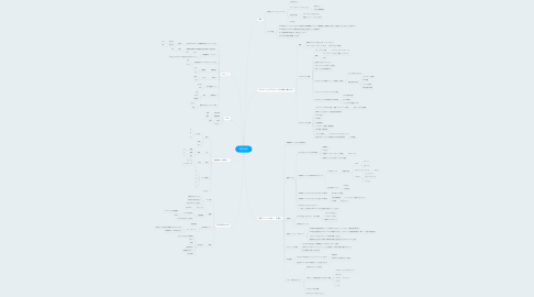 Mind Map: 選抜合宿