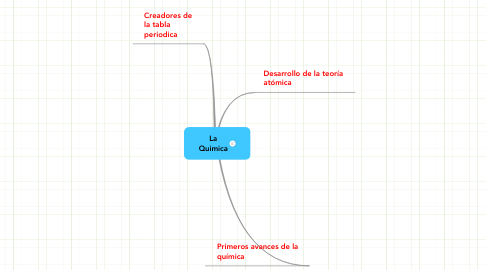 Mind Map: La Quimica