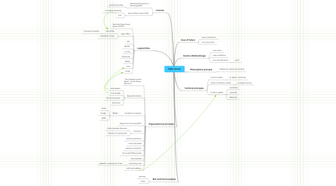 Mind Map: Open source