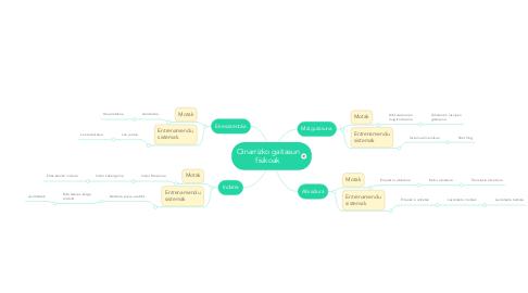 Mind Map: Oinarrizko gaitasun fisikoak