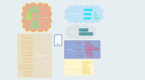 Mind Map: PREZI