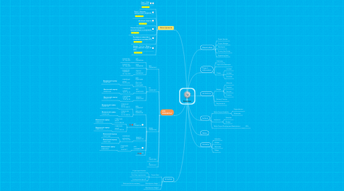 Mind Map: Сверка