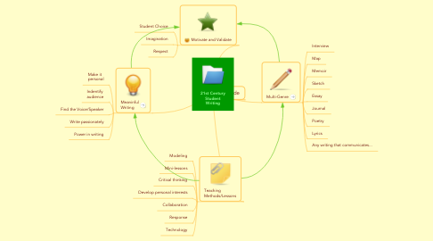 Mind Map: 21st Century Student Writing