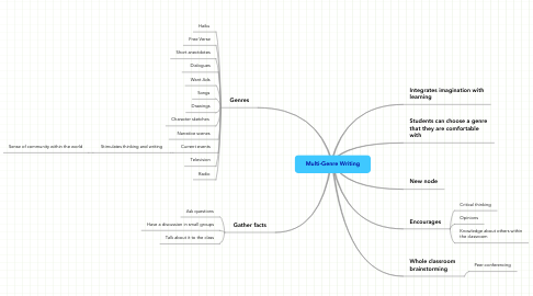 Mind Map: Multi-Genre Writing