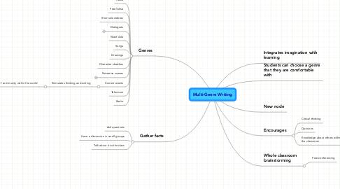 Mind Map: Multi-Genre Writing