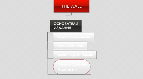 Mind Map: THE WALL
