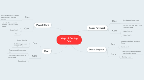 Mind Map: Ways of Getting Paid