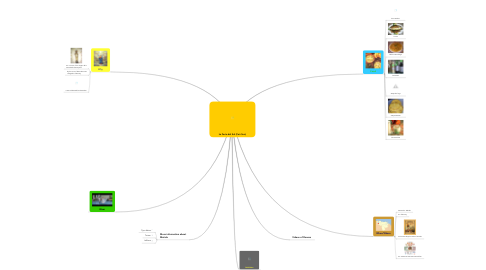 Mind Map: La Feria del Sol (Fair Sun)
