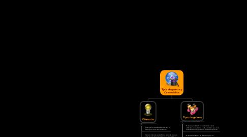 Mind Map: Tipos de generos y Caracteristicas