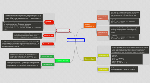 Mind Map: Sistema de Numeracion