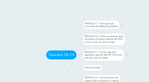 Mind Map: Consultor 15k 2.0