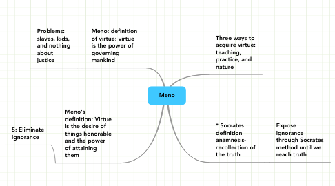 Mind Map: Meno