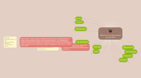 Mind Map: Теоретичні методи наукового дослідження