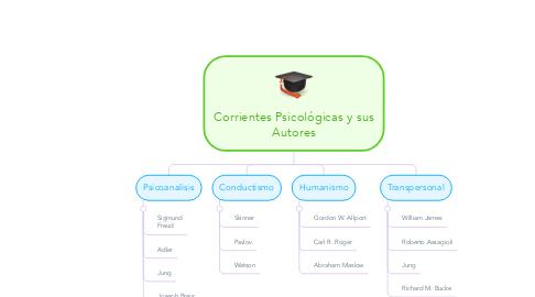 Mind Map: Corrientes Psicológicas y sus Autores