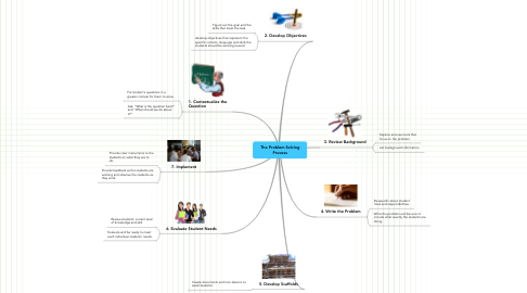 Mind Map: The Problem Solving Process