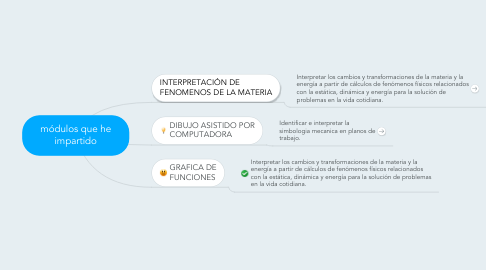 Mind Map: módulos que he impartido