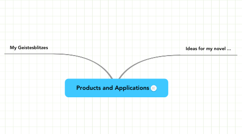 Mind Map: Products and Applications