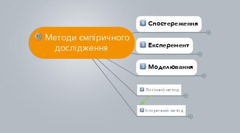 Mind Map: Методи ємпіричного дослідження