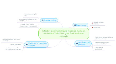 Mind Map: Effect of dioctyl phathalate modified matriz on the thermal stability of glass fiber reinforced comosite