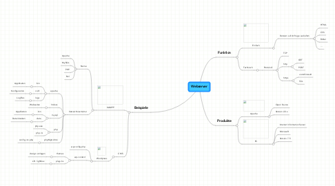 Mind Map: Webserver