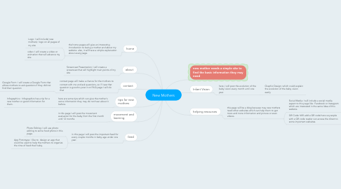 Mind Map: New Mothers