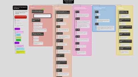Mind Map: Las Asociaciones Cooperativas