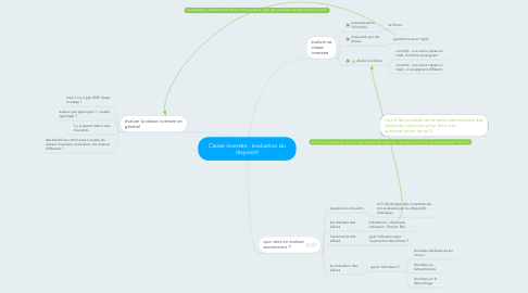 Mind Map: Classe inversée : évaluation du dispositif