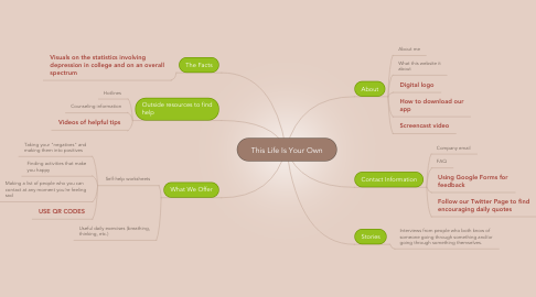 Mind Map: This Life Is Your Own