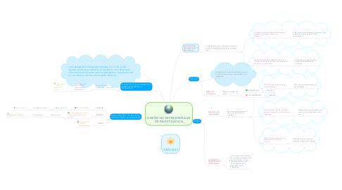 Mind Map: DISEÑO NO EXPERIMENTALES DE INVESTIGACION